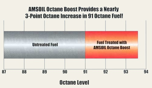 AMSOIL Octane Boost is the recommended octane boost for all high-performance off-road and racing applications.