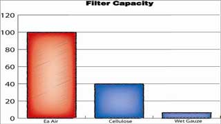 AMSOIL Ea Air Filters hold 15 times more dirt than K & N wet gauze filters