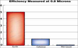 AMSOIL Ea Air Filters remove 50 times more dust than K & N wet cauze filters.