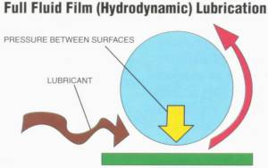 Sliding and rolling materials are separated by a thin film of lubricant held in place by pressure created between surfaces.