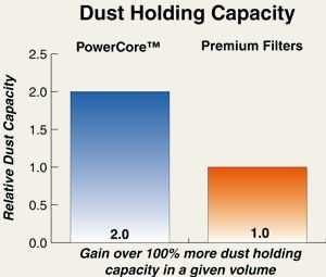 PowerCore Filters hold twice as much dust