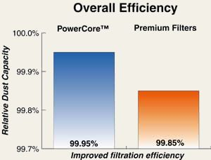 Improved efficiency with PowerCore Filters